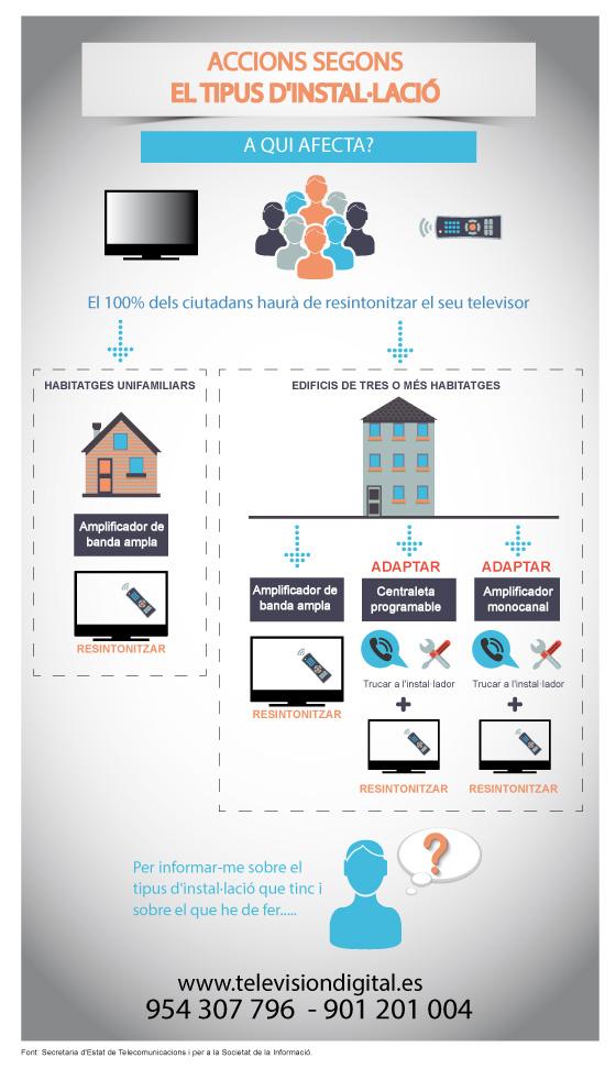 Infografia sobre les accions a fer segons el tipus d'instal·lació d'antena