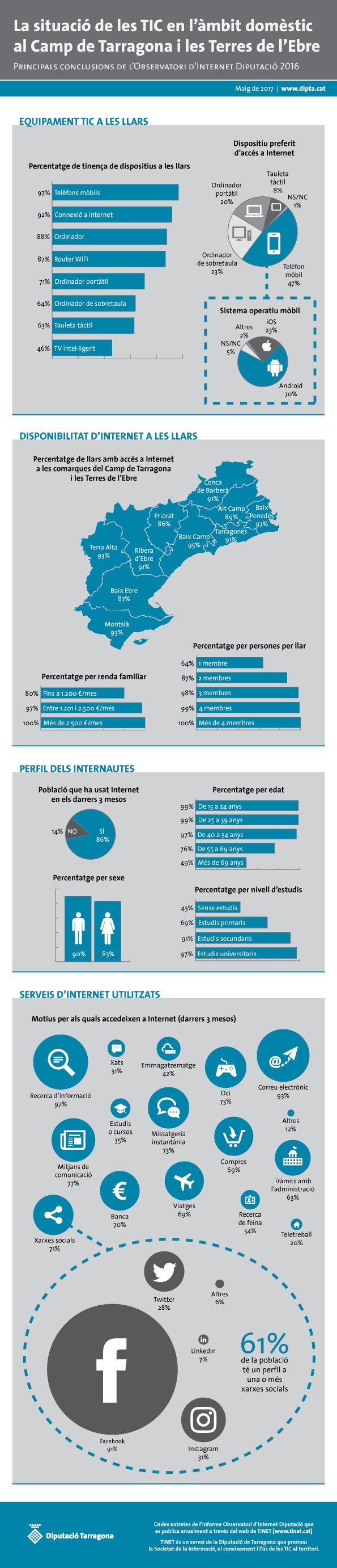 Infografia amb dades de l'Observatori d'Internet Diputació 2016